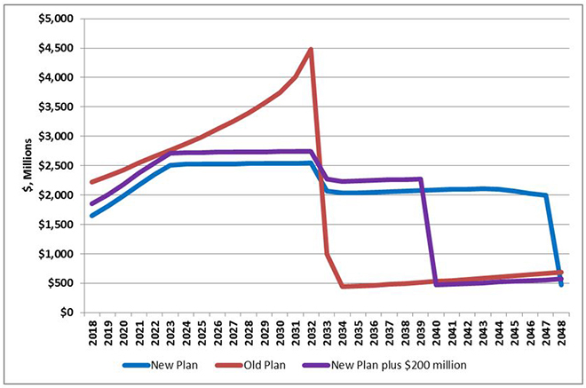 Connecticut Pension Contribution Comparison